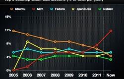 Ubuntu скатилась на 4-ое место по популярности