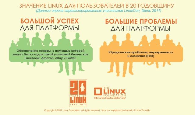 Linux: раньше и сейчас