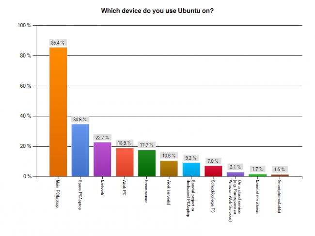 На каком устройстве вы пользуетесь Ubuntu?