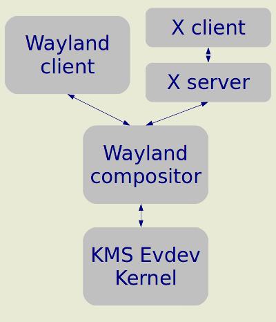 В Ubuntu 12.10 ожидается поддержка Wayland